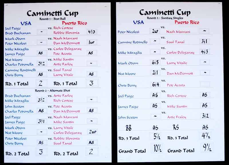 Caminetti-2009-leaderboard